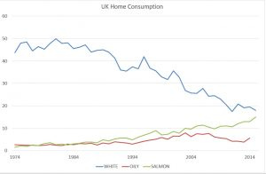 UK home consumption 2015